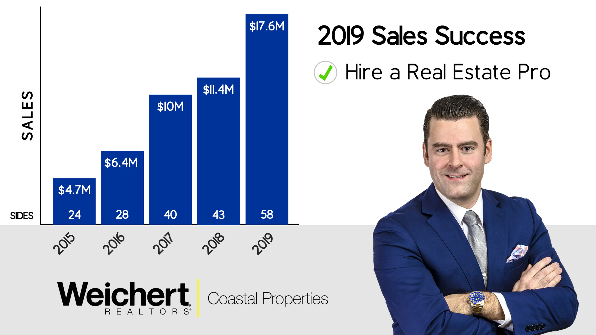 Robert Moul Sales Chart