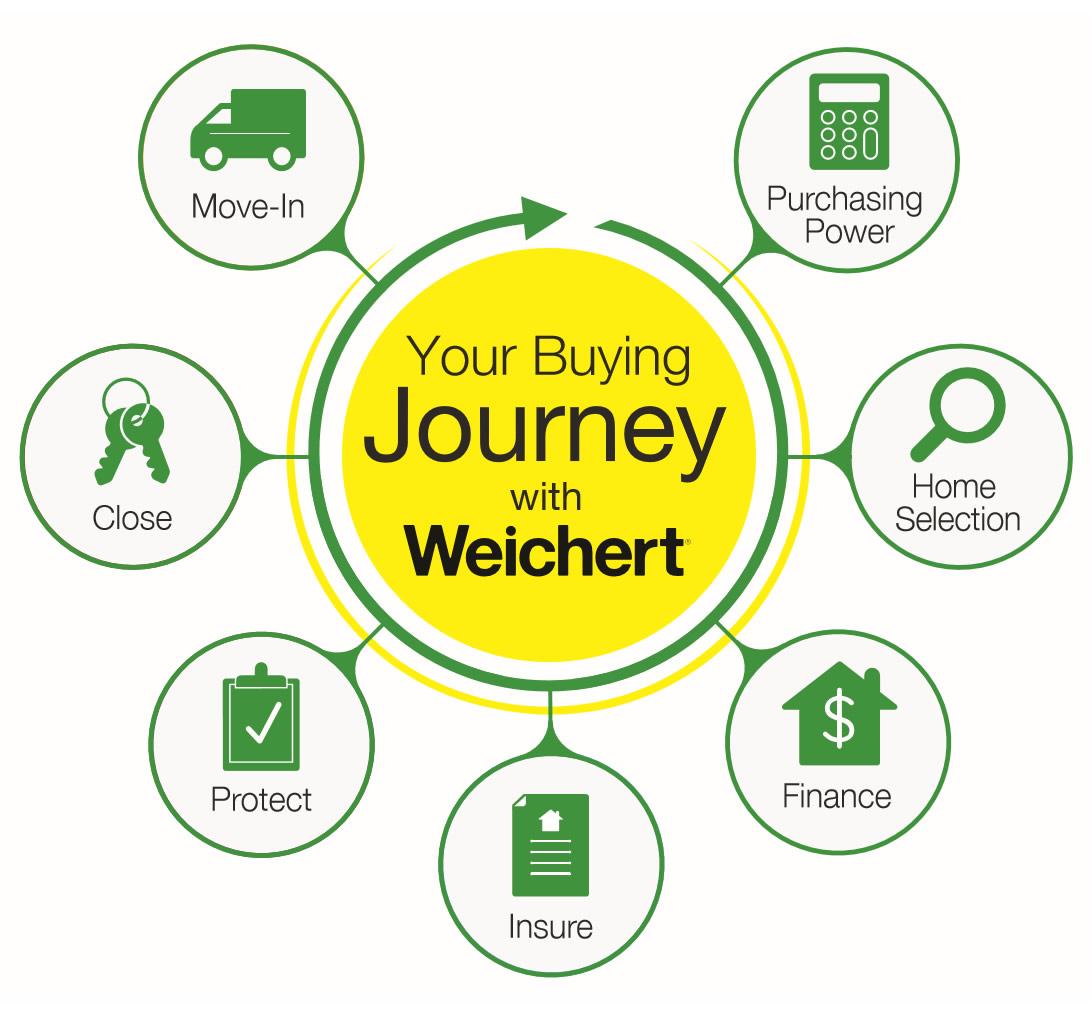Buy With Weichert