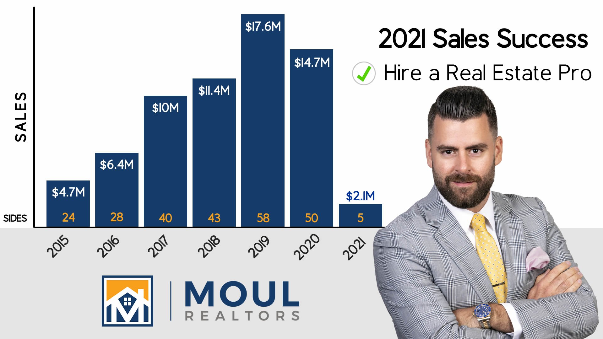 Robert Moul Sales Success