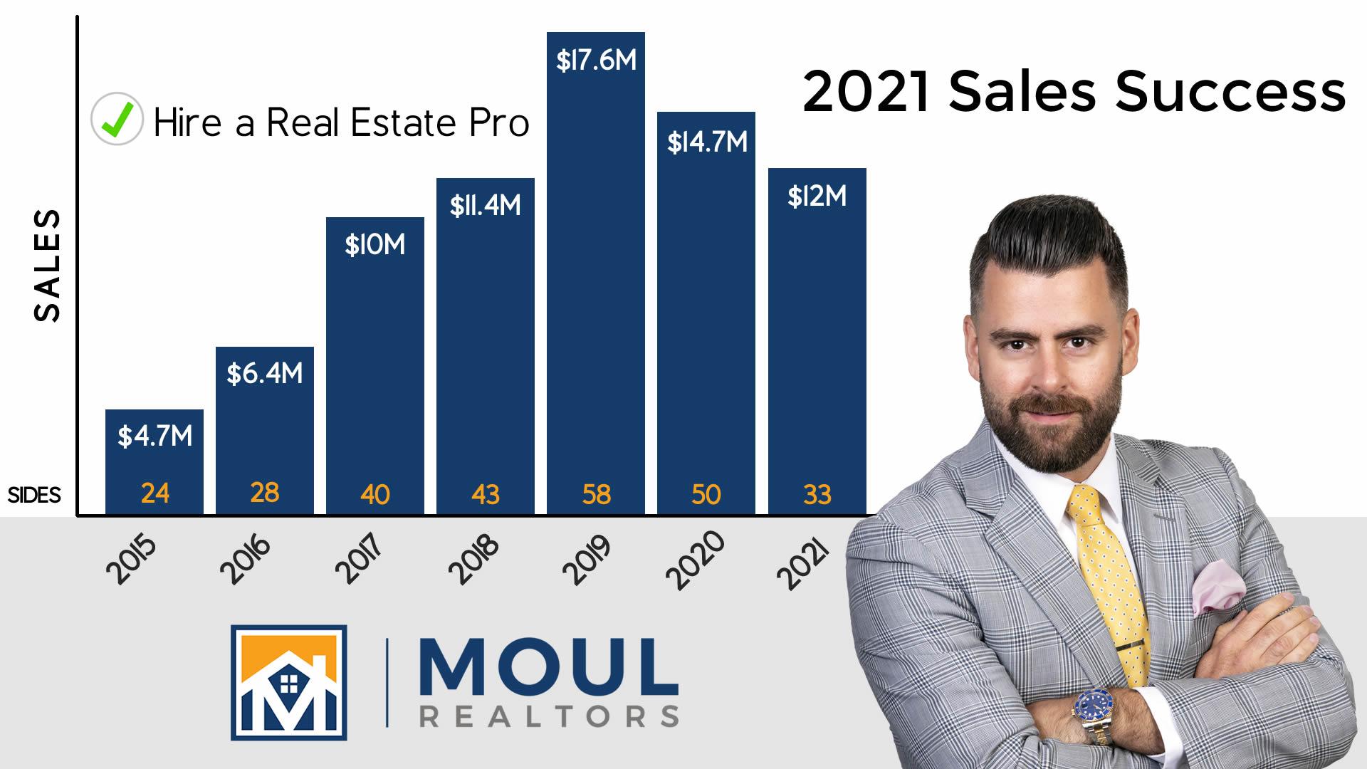 Robert Moul Sales Chart 2021